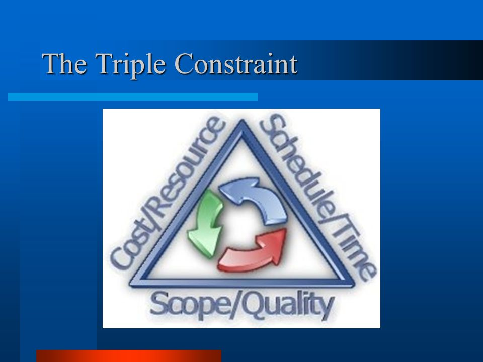 The Triple Constraint The triangle illustrates the relationship between three primary forces in a project.