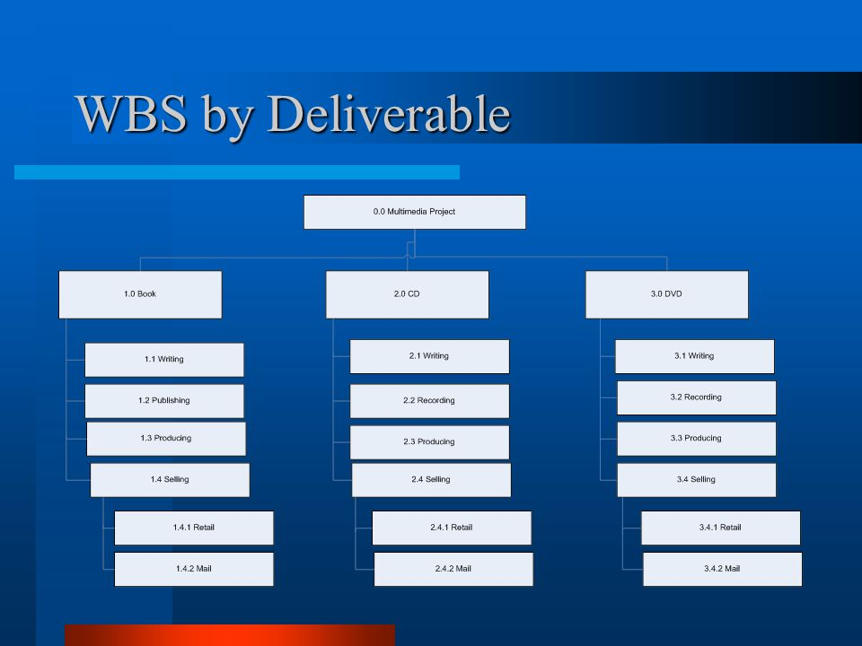 WBS by Deliverable