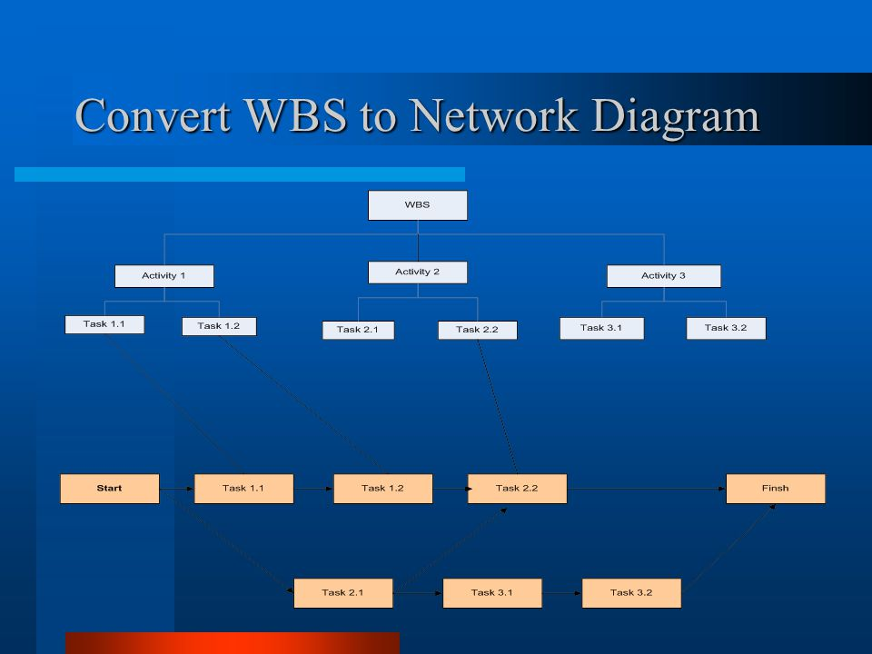 Convert WBS to Network Diagram