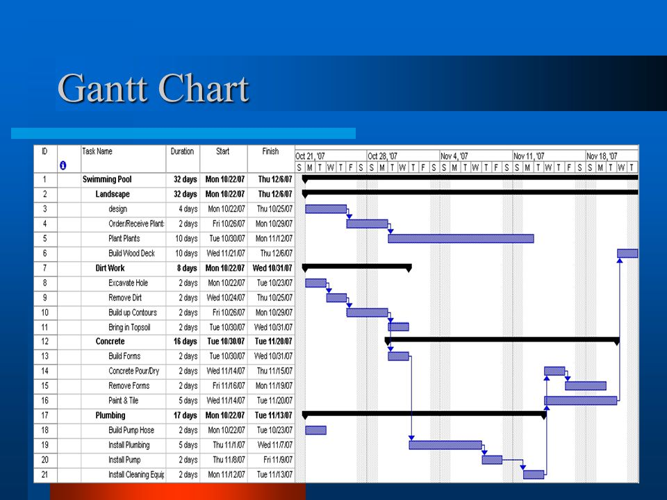 Gantt Chart Here is an example of what a gantt chart looks like from Micrsoft project 46