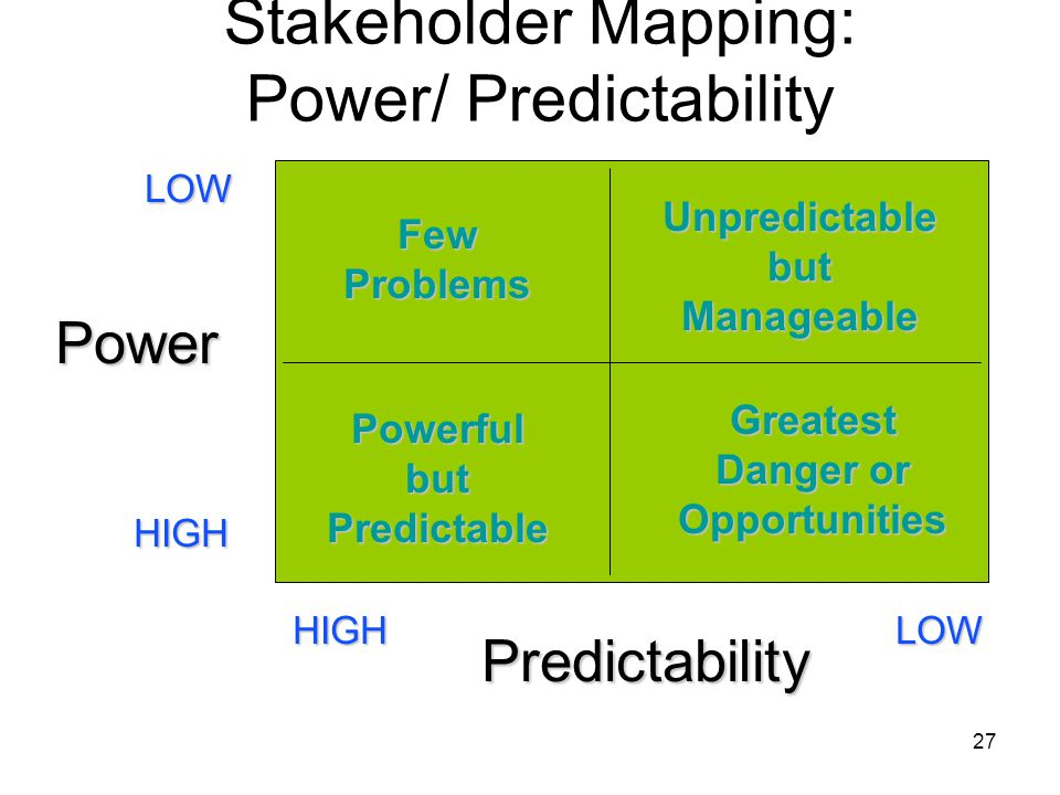 Stakeholder Mapping: Power/ Predictability