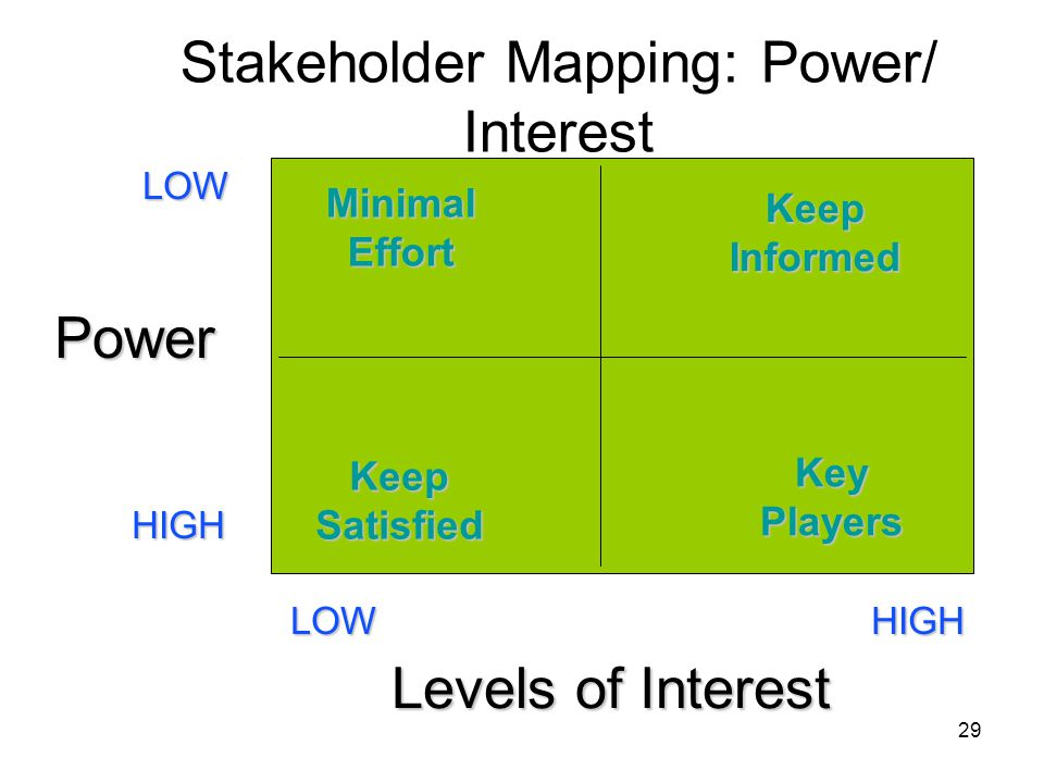 Stakeholder Mapping: Power/ Interest