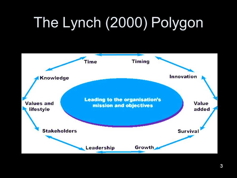 The Lynch (2000) Polygon