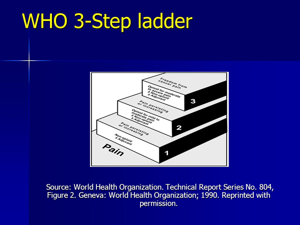 WHO 3-Step ladder