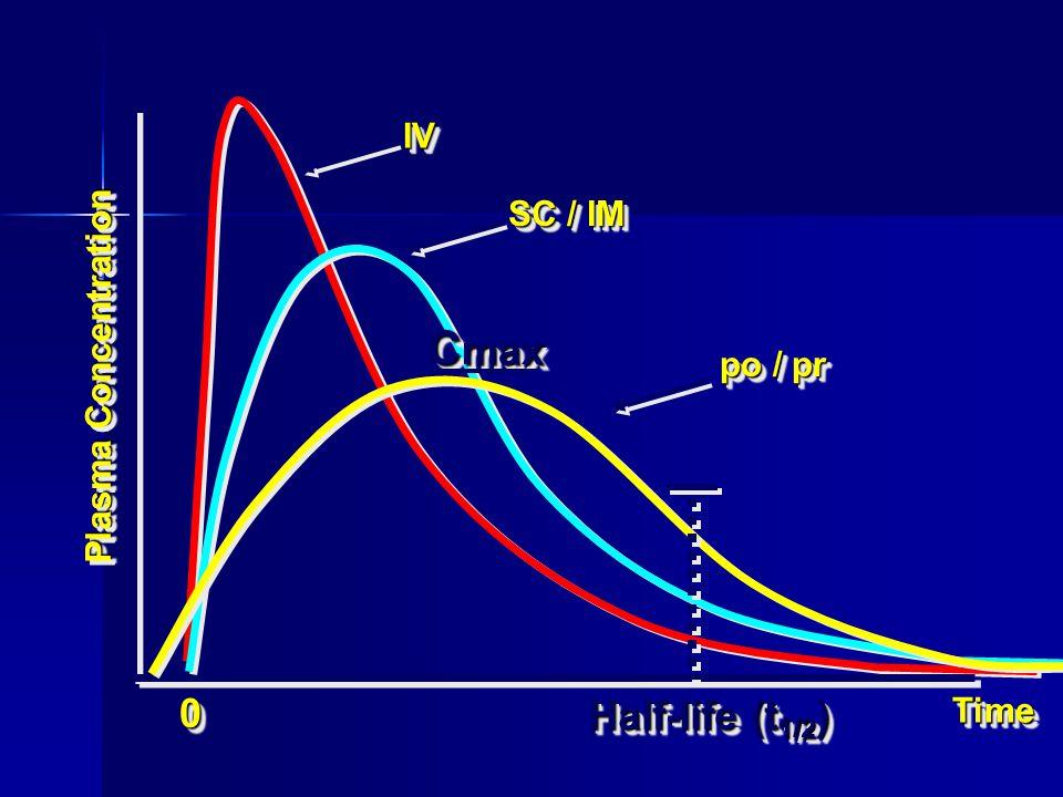 Cmax Half-life (t1/2) IV SC / IM Plasma Concentration po / pr Time