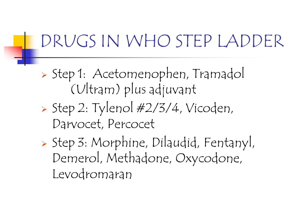DRUGS IN WHO STEP LADDER