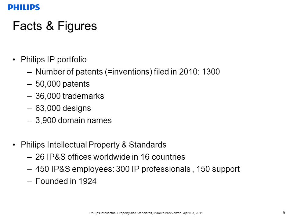 Facts & Figures Philips IP portfolio