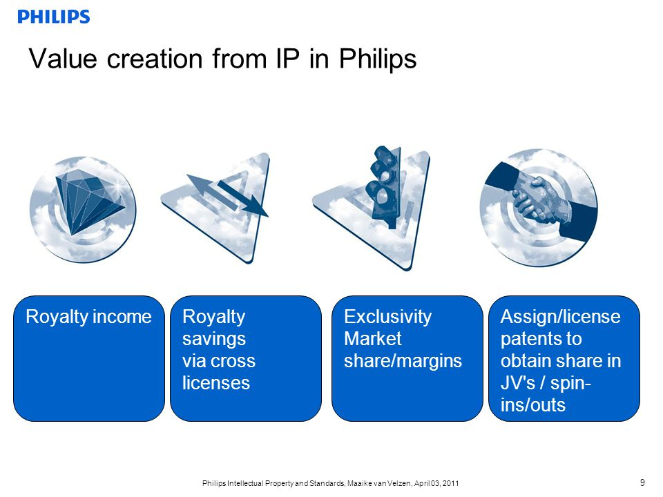 Value creation from IP in Philips