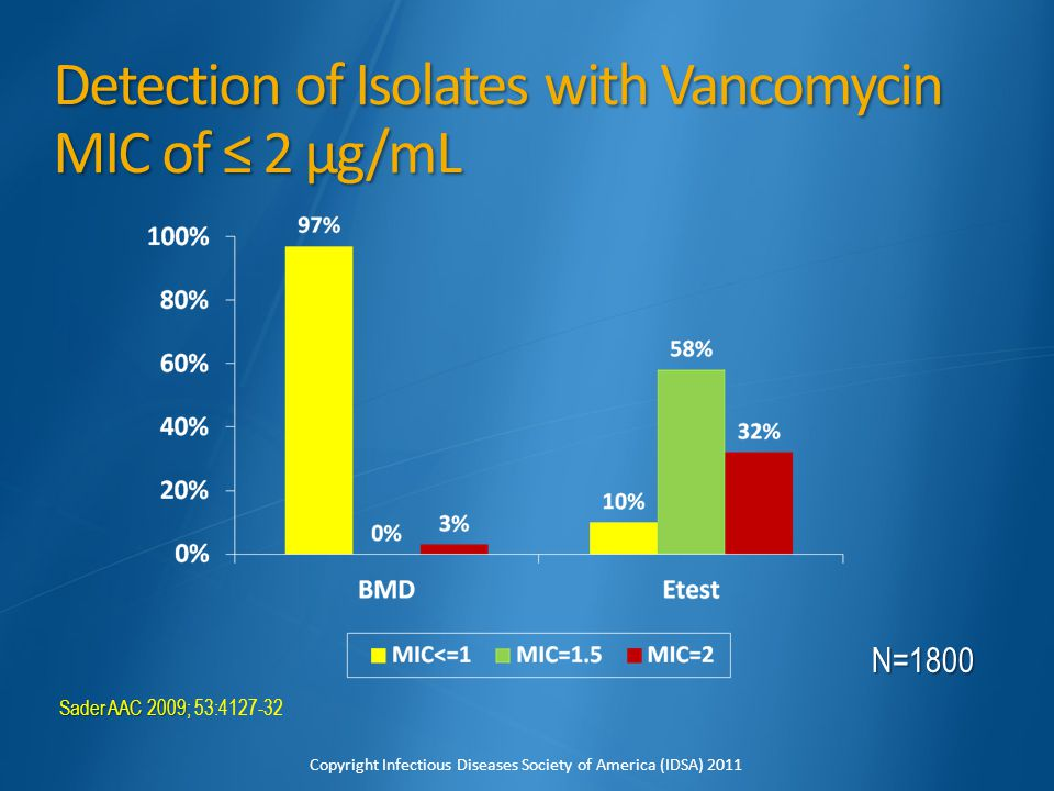 Detection of Isolates with Vancomycin MIC of ≤ 2 µg/mL