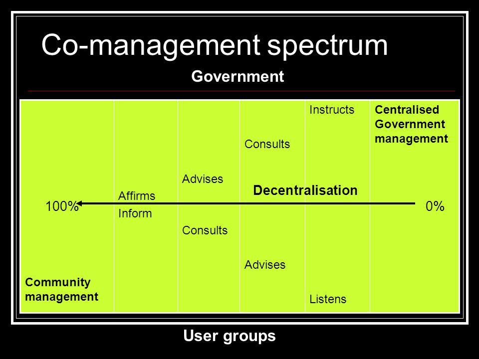 Co-management spectrum