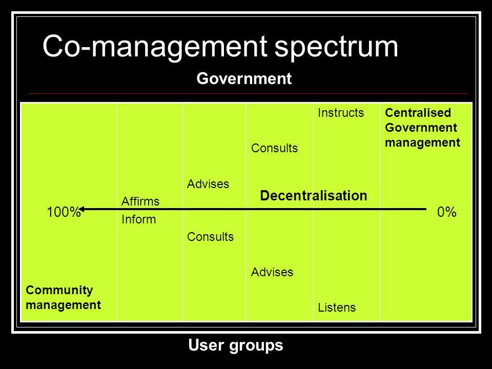 Co-management spectrum