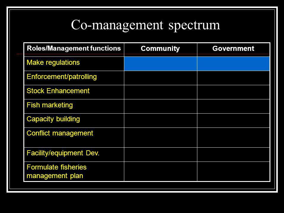 Roles/Management functions