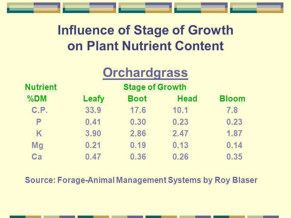 Influence of Stage of Growth on Plant Nutrient Content