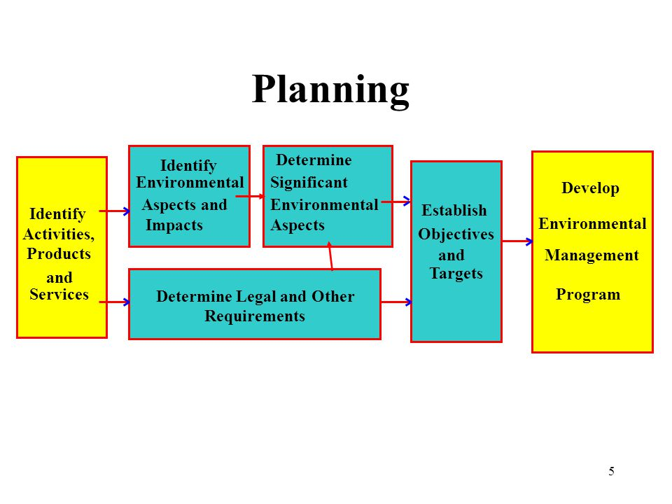 Planning Determine Identify Environmental Significant Develop