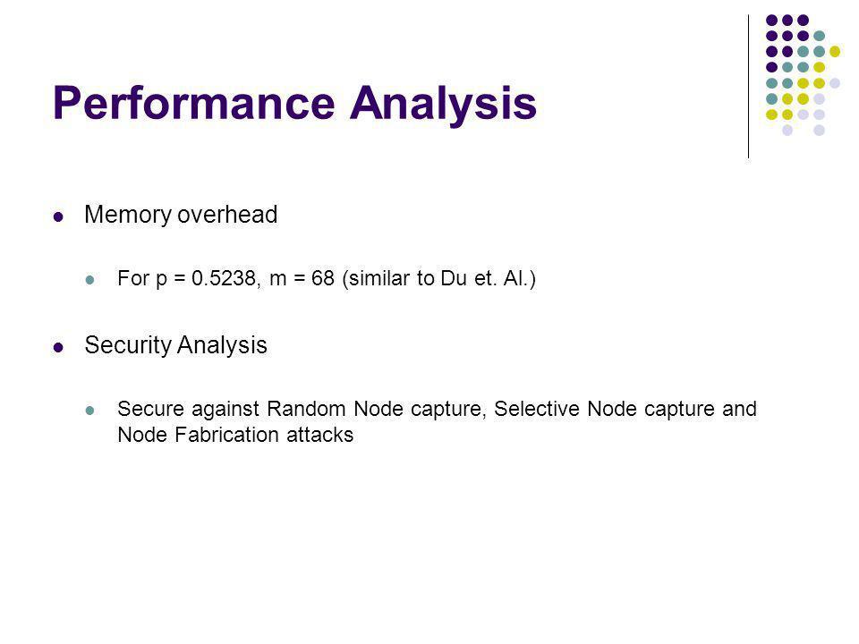 Performance Analysis Memory overhead Security Analysis