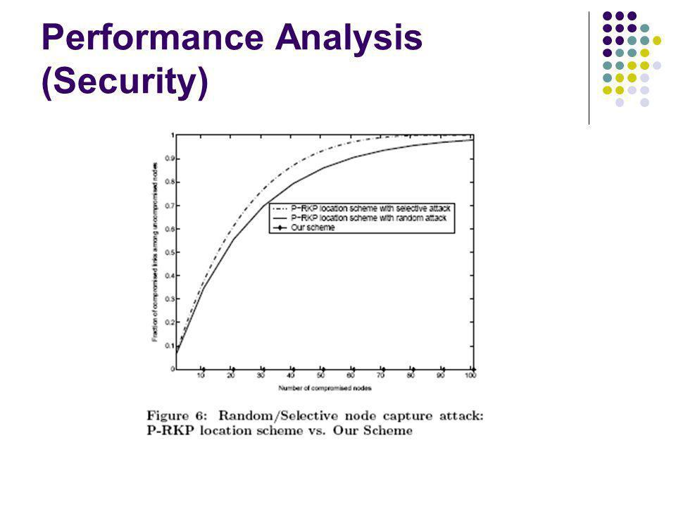 Performance Analysis (Security)