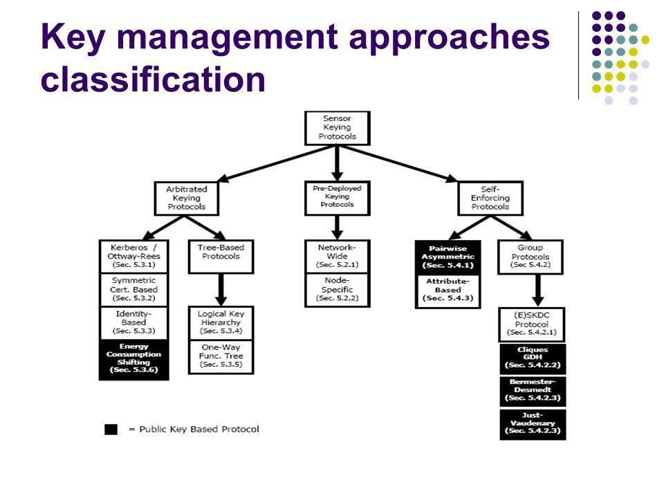 Key management approaches classification