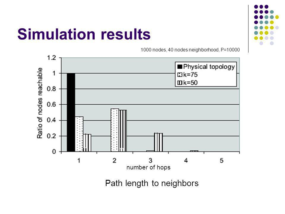 Simulation results Path length to neighbors number of hops