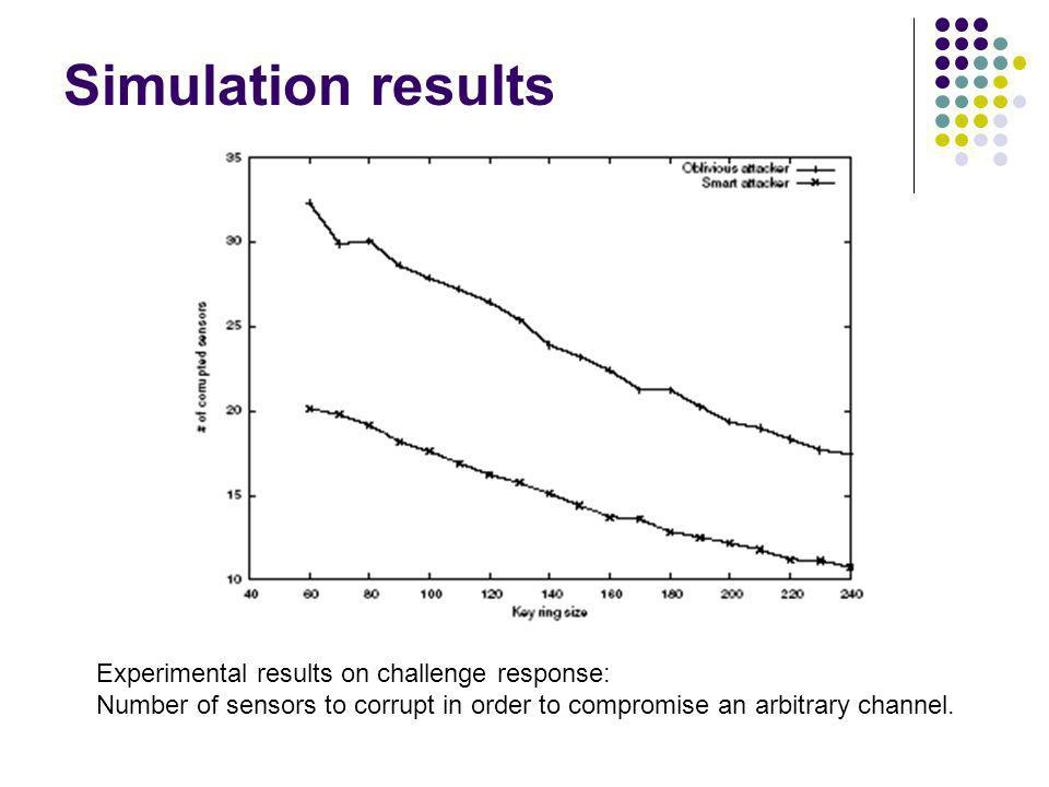 Simulation results Experimental results on challenge response: