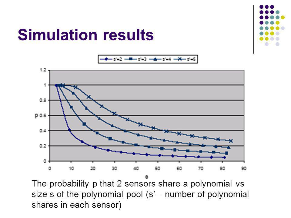 Simulation results The probability p that 2 sensors share a polynomial vs. size s of the polynomial pool (s' – number of polynomial.