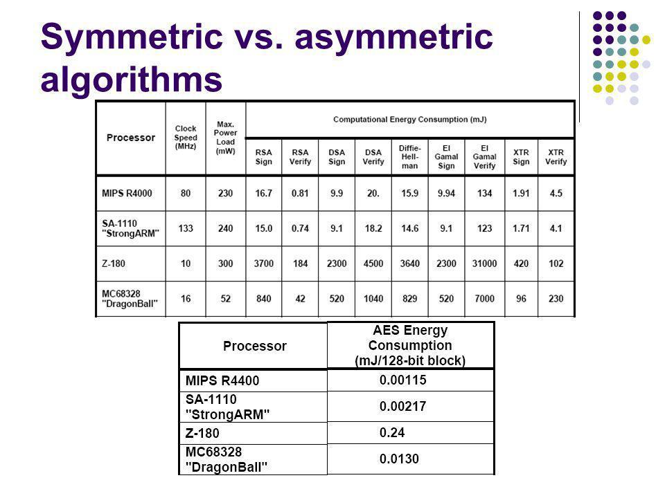 Symmetric vs. asymmetric algorithms