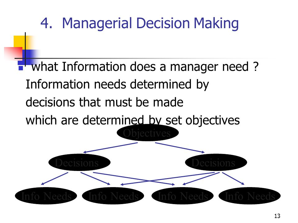 4. Managerial Decision Making