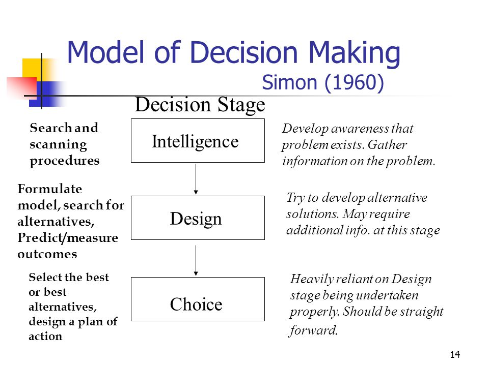 Model of Decision Making Simon (1960)