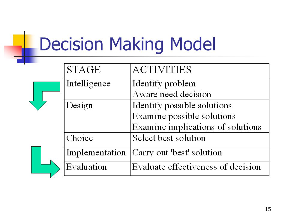 Decision Making Model 3/31/2017