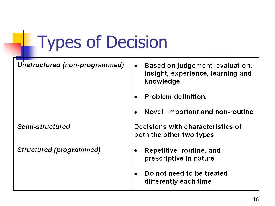3/31/2017 Types of Decision IS447 Strategic Management of Information