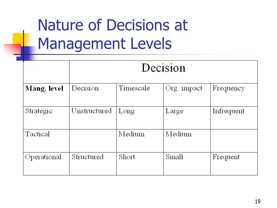 Nature of Decisions at Management Levels