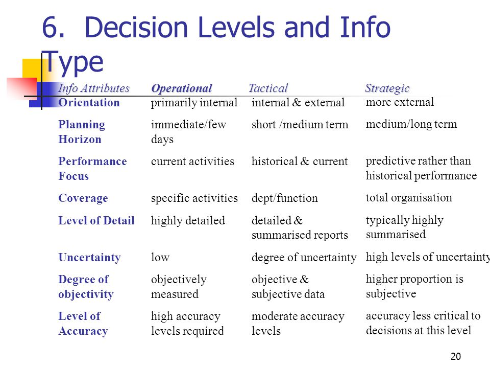 6. Decision Levels and Info Type