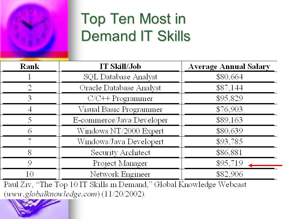 Top Ten Most in Demand IT Skills