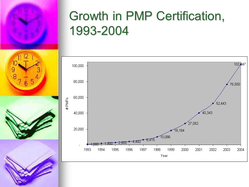 Growth in PMP Certification, 1993-2004