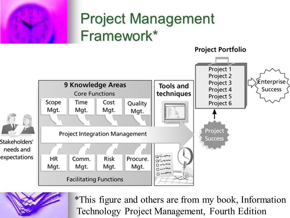 Project Management Framework*