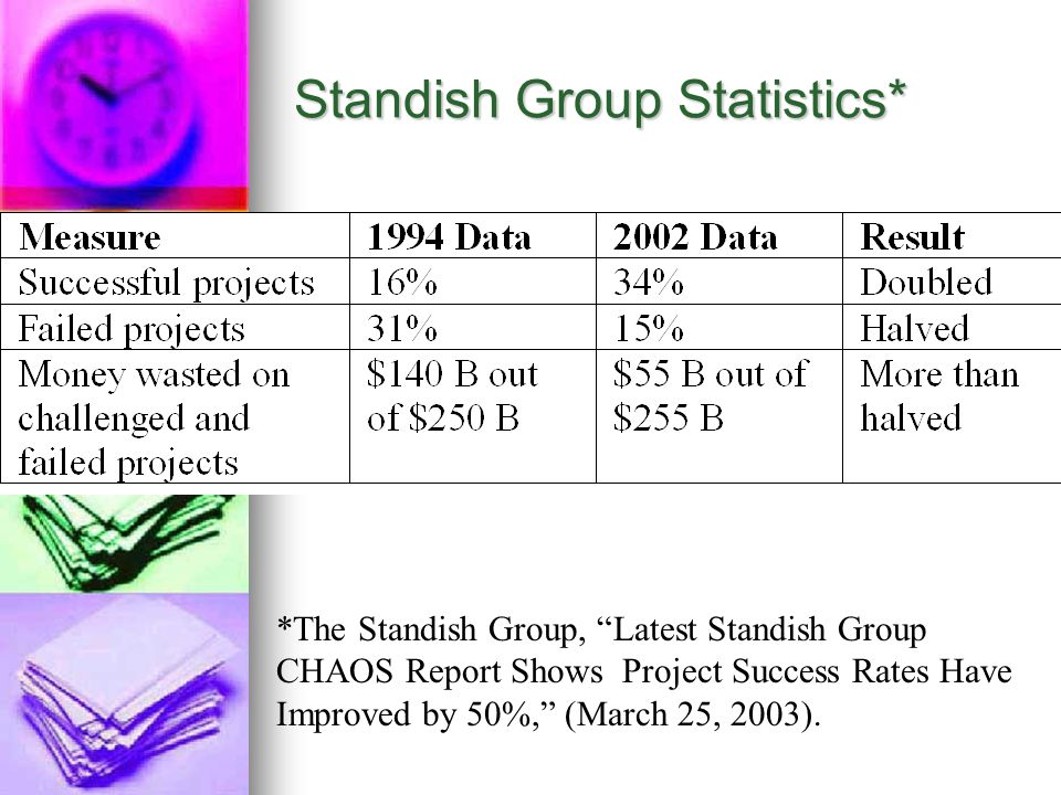 Standish Group Statistics*