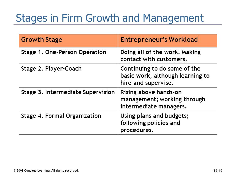 Stages in Firm Growth and Management