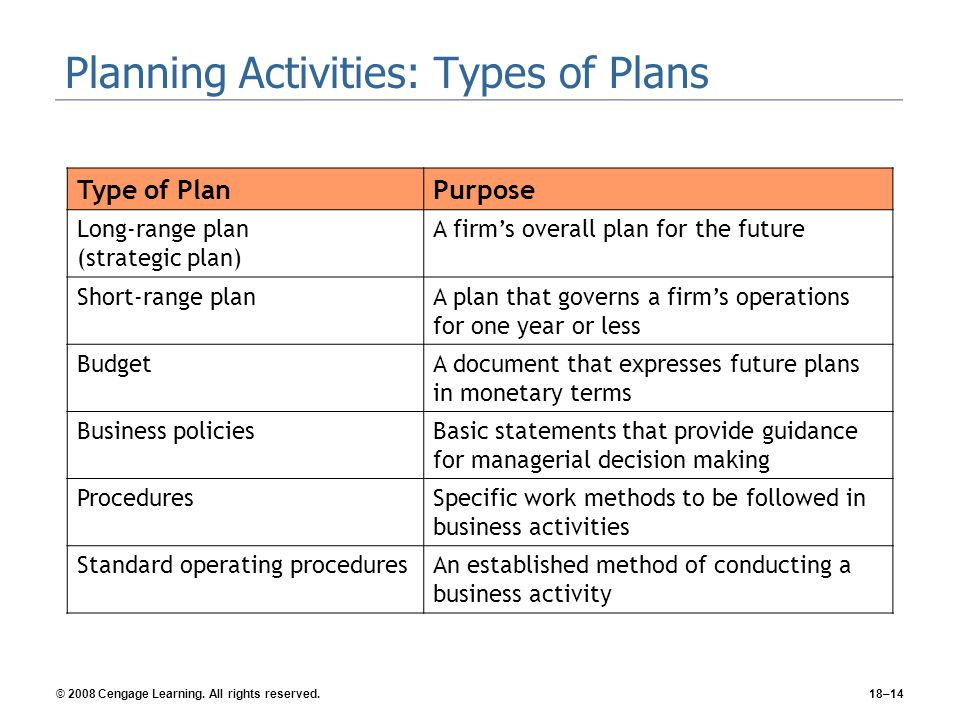 Planning Activities: Types of Plans
