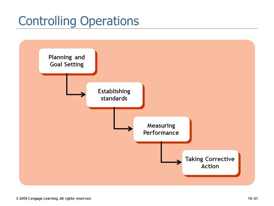 Controlling Operations