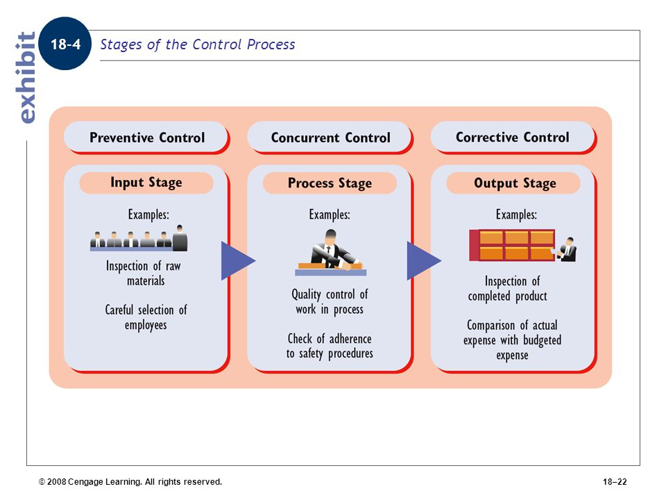 Stages of the Control Process