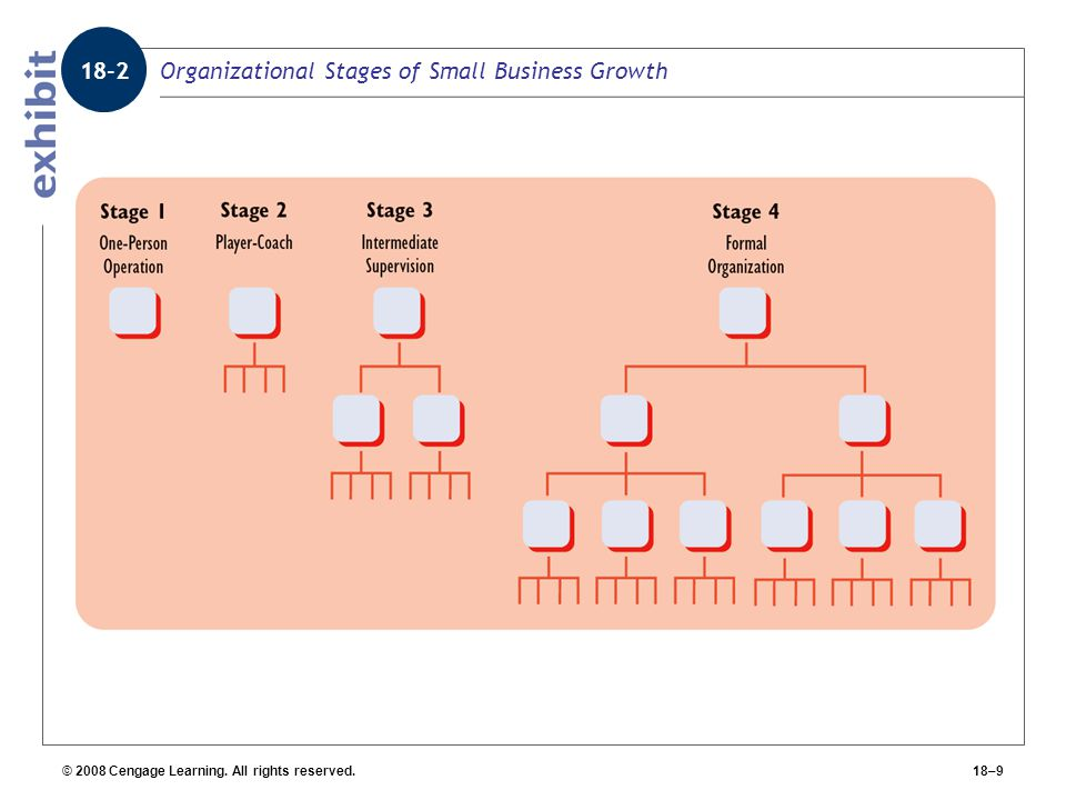 Organizational Stages of Small Business Growth