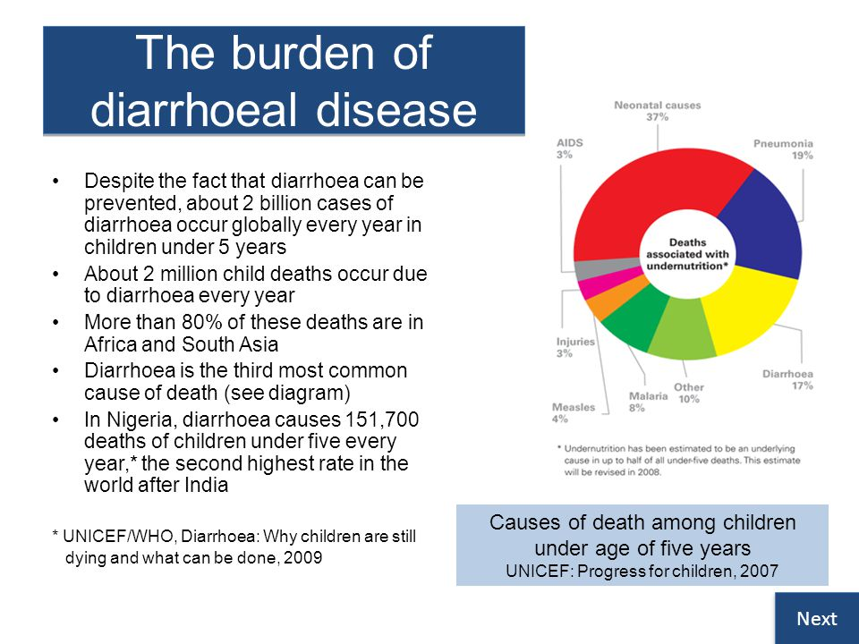 The burden of diarrhoeal disease