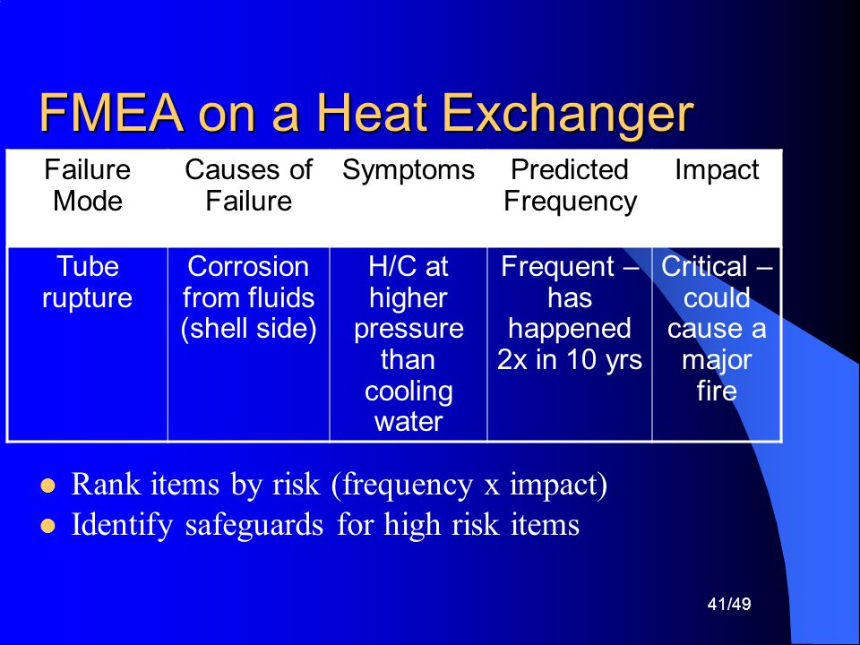 FMEA on a Heat Exchanger