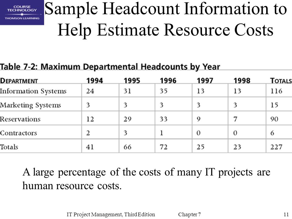 Sample Headcount Information to Help Estimate Resource Costs