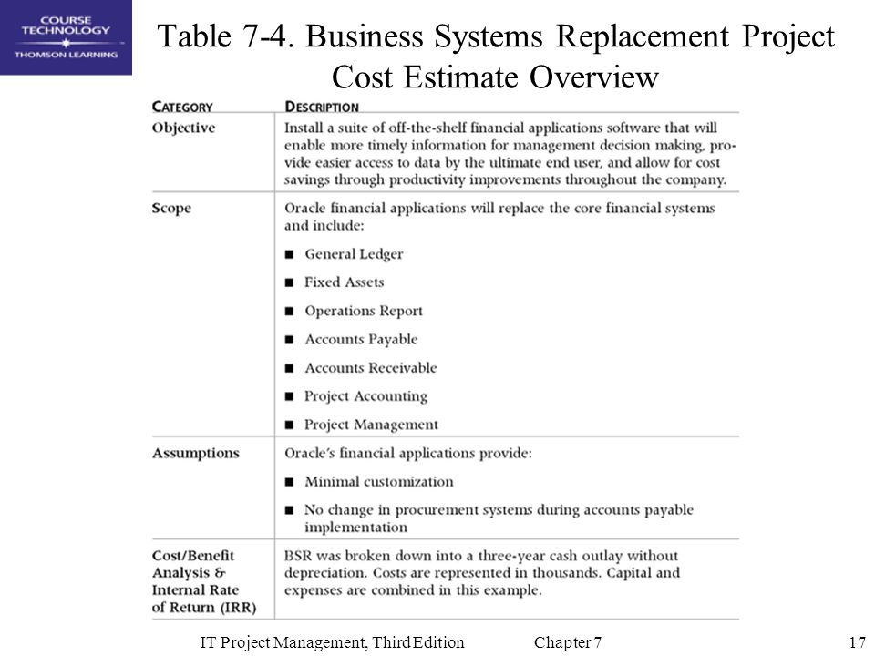 Table 7-4. Business Systems Replacement Project Cost Estimate Overview