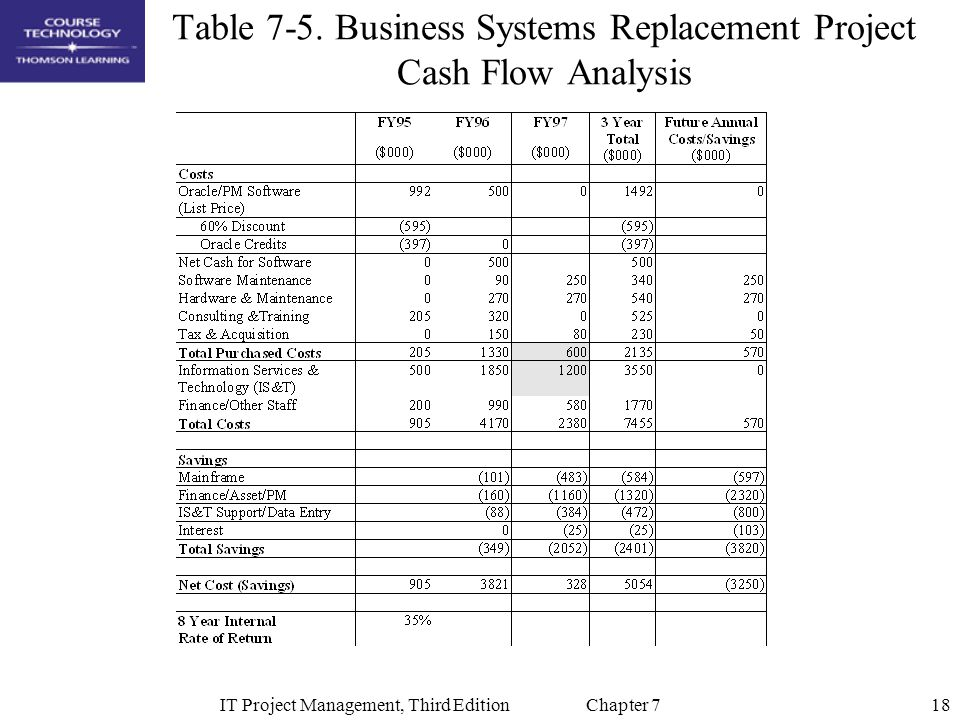 Table 7-5. Business Systems Replacement Project Cash Flow Analysis