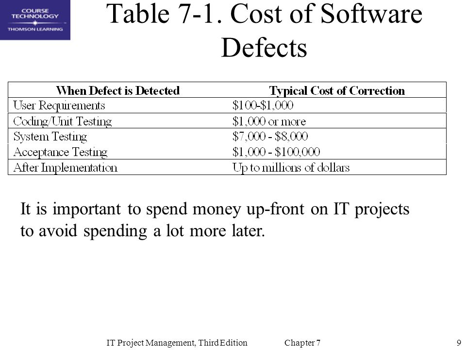 Table 7-1. Cost of Software Defects