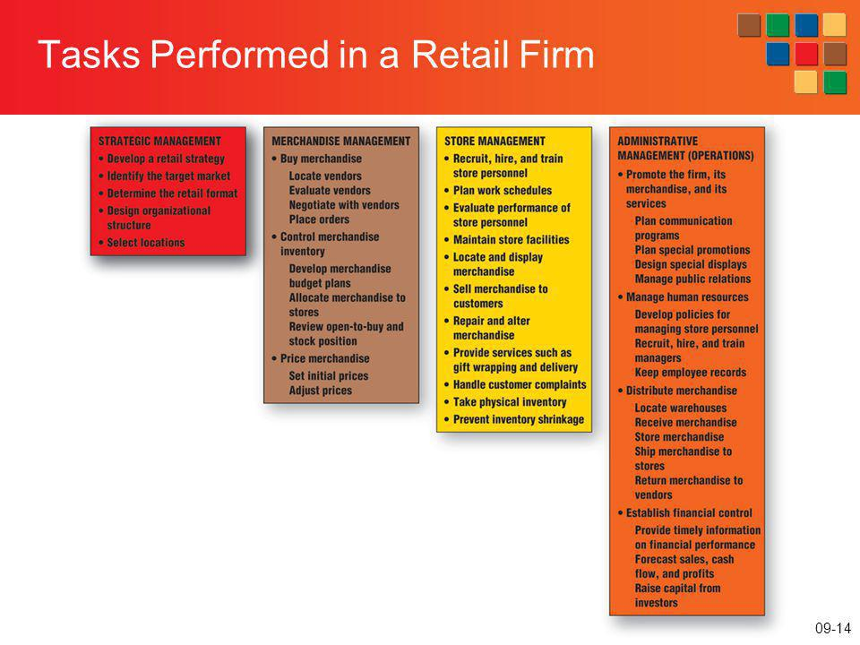 Tasks Performed in a Retail Firm