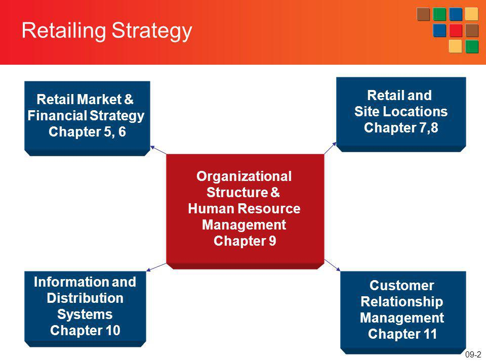Retailing Strategy Retail and