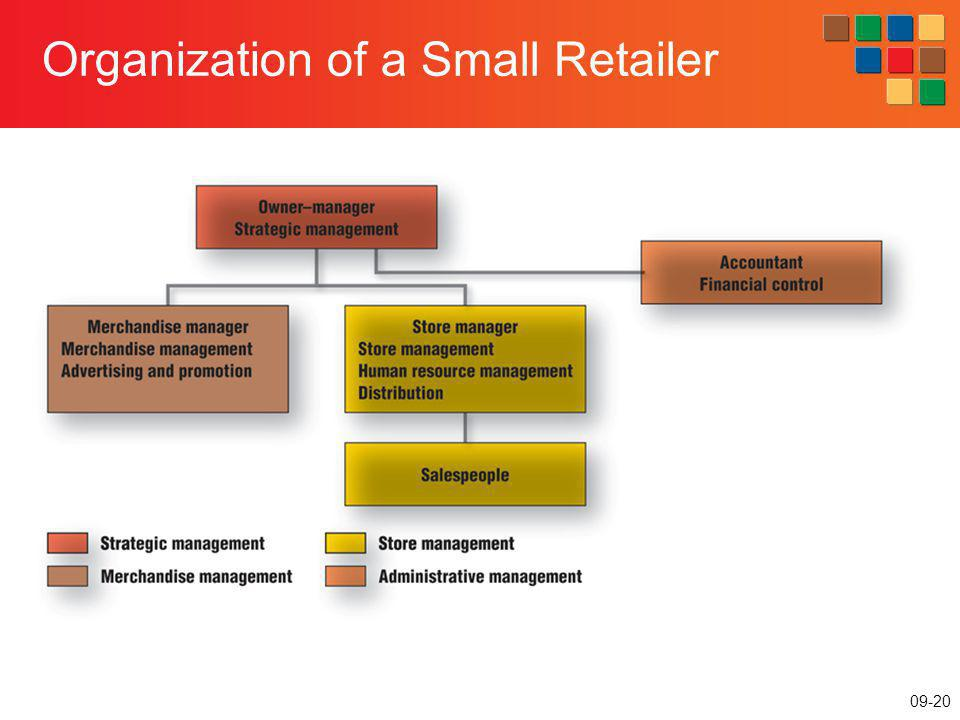 Organization of a Small Retailer