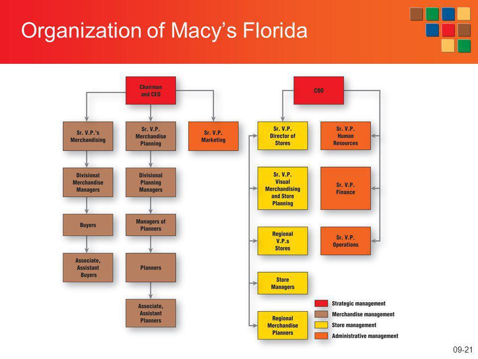 Organization of Macy's Florida